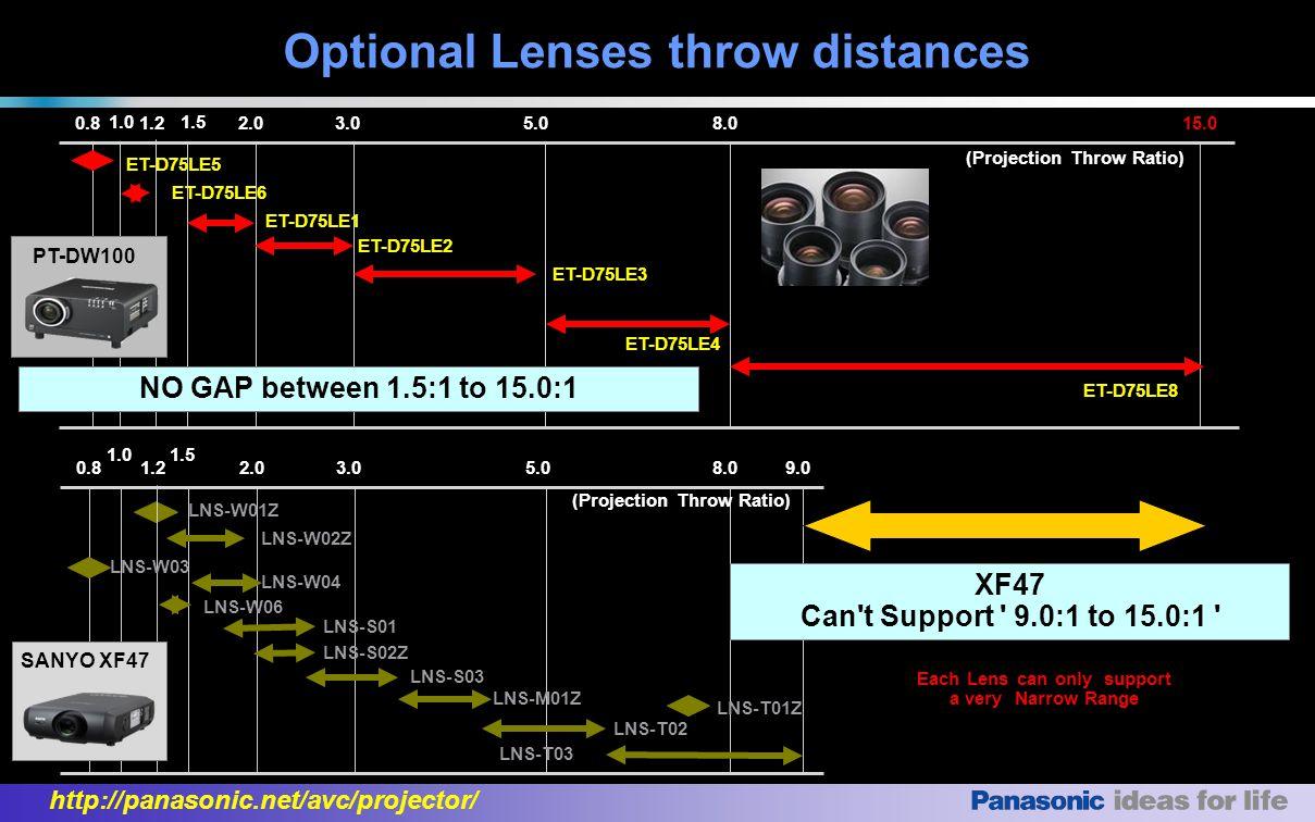 http://panasonic.net/avc/projector/ Summary of main strengths SANYOPLC-XF47 PanasonicPT-DW100 VS WXGA XGA PT-DW100 PCL-XF47 VS Which is Better for Future PC / Video Application.