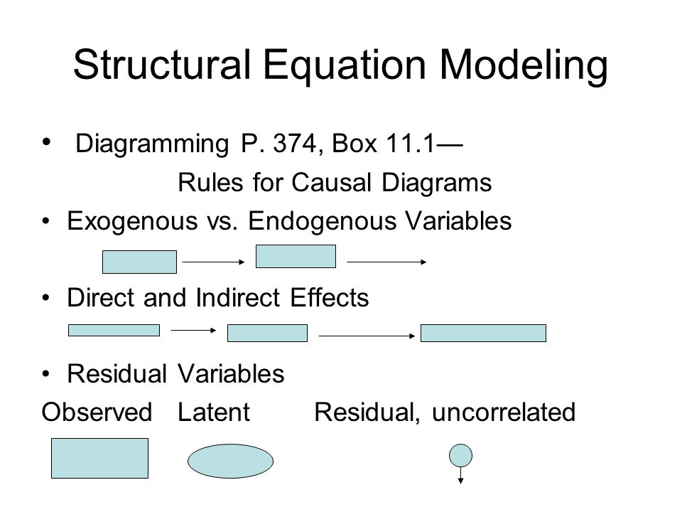 Diagramming P. 374, Box 11.1— Rules for Causal Diagrams Exogenous vs. Endogenous Variables Direct and Indirect Effects Residual Variables ObservedLate