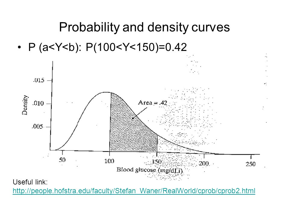 Probability and density curves P (a<Y<b): P(100<Y<150)=0.42 Useful link: http://people.hofstra.edu/faculty/Stefan_Waner/RealWorld/cprob/cprob2.html ht