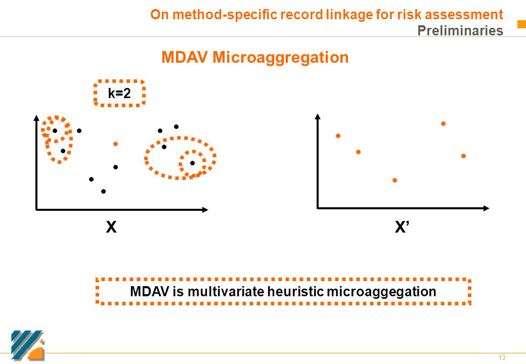 13 On method-specific record linkage for risk assessment Preliminaries MDAV Microaggregation k=2 XX' MDAV is multivariate heuristic microaggegation