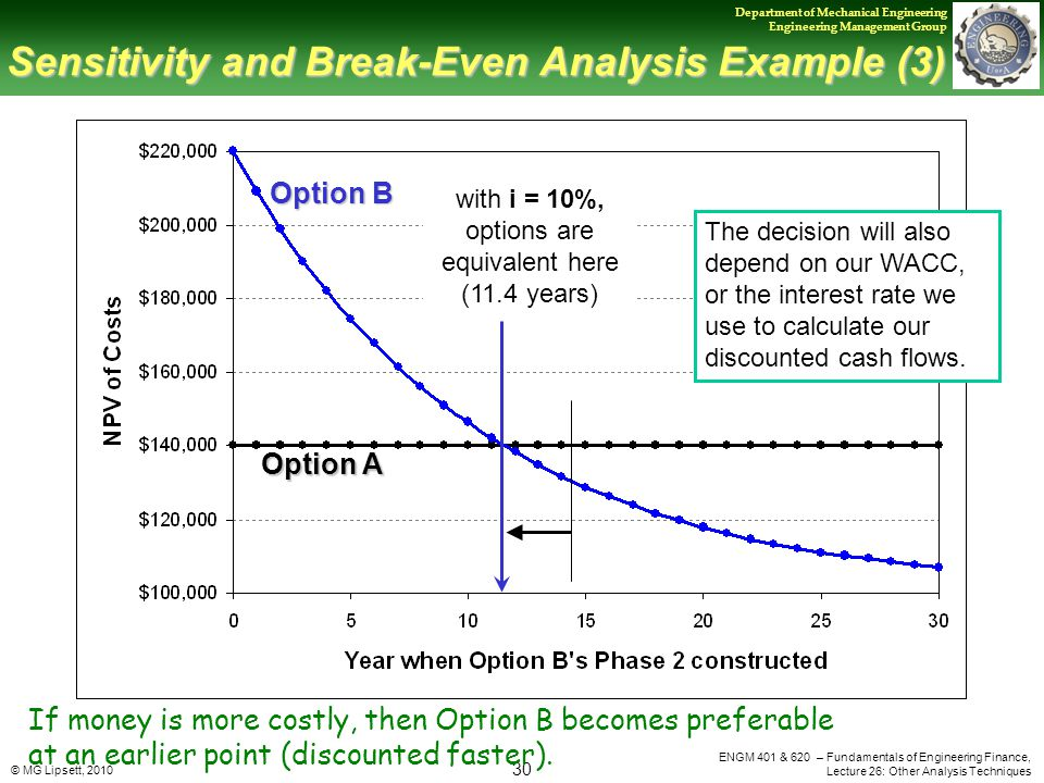 © MG Lipsett, 2010 30 Department of Mechanical Engineering Engineering Management Group ENGM 401 & 620 – Fundamentals of Engineering Finance, Lecture 26: Other Analysis Techniques Sensitivity and Break-Even Analysis Example (3) with i = 10%, options are equivalent here (11.4 years) Option B Option A The decision will also depend on our WACC, or the interest rate we use to calculate our discounted cash flows.