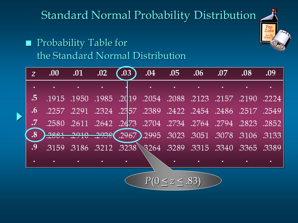 n Probability Table for the Standard Normal Distribution Pep Zone 5w-20 Motor Oil P (0 < z <.83) Standard Normal Probability Distribution