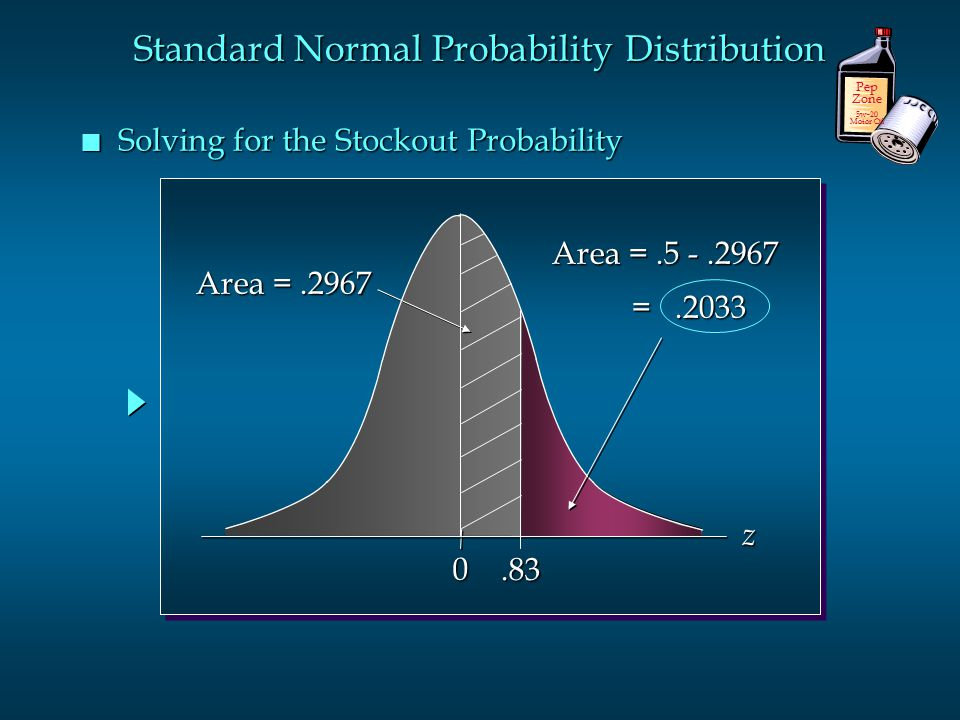 n Solving for the Stockout Probability 0.83 Area =.2967 Area =.5 -.2967 =.2033 =.2033 z Pep Zone 5w-20 Motor Oil Standard Normal Probability Distribut