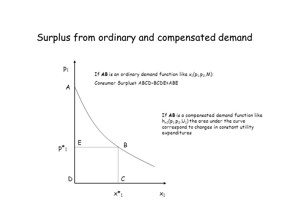 Surplus from ordinary and compensated demand A B p1p1 x1x1 If AB is an ordinary demand function like x 1 (p 1,p 2,M): Consumer Surplus= ABCD-BCDE=ABE