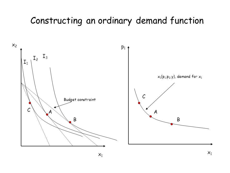 Constructing an ordinary demand function A B C I1I1 I2I2 I3I3 p1p1 C A B x 1 (p 1,p 2,y), demand for x 1 Budget constraint x1x1 x1x1 x2x2