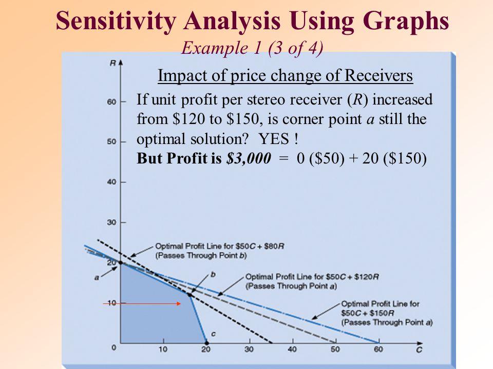 Sensitivity Analysis Using Graphs Example 1(2 of 4)