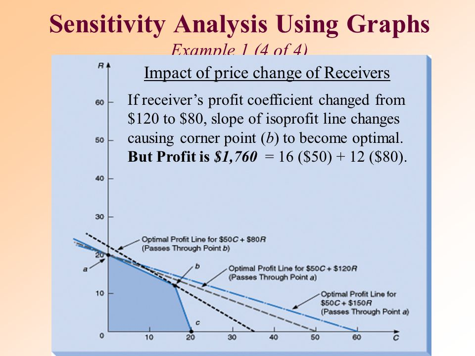 Impact of price change of Receivers If unit profit per stereo receiver (R) increased from $120 to $150, is corner point a still the optimal solution?