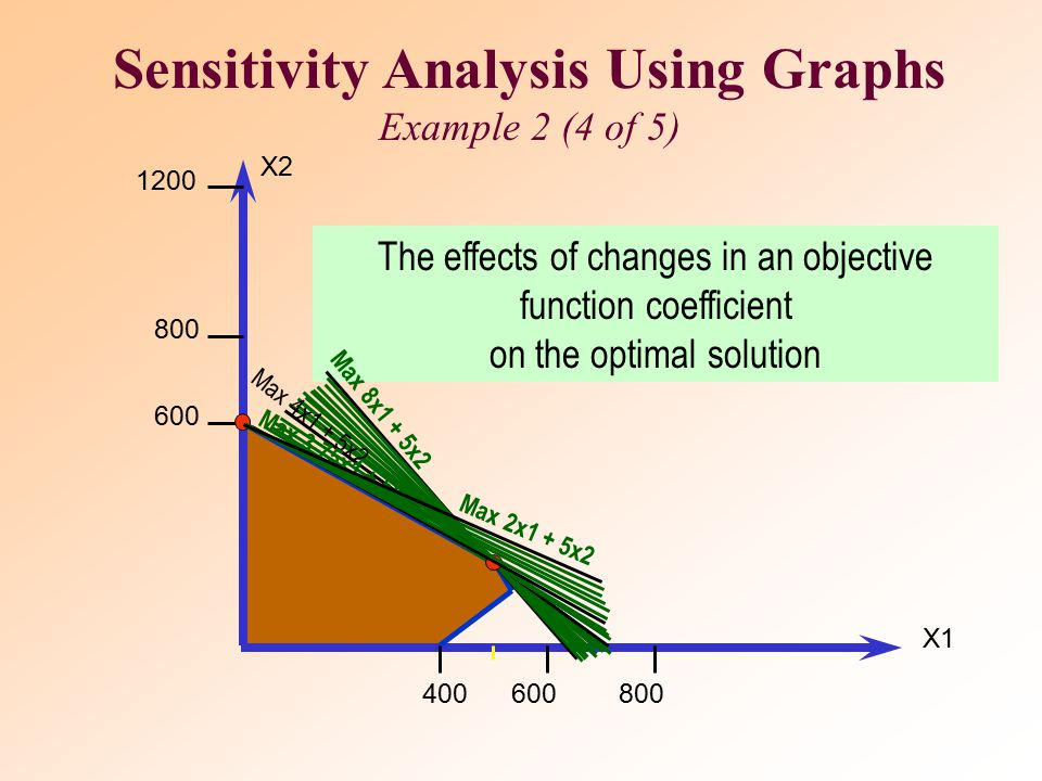 Sensitivity Analysis Using Graphs Example 2 (3 of 5) MODEL SOLUTION Space Rays = 480 dozens Zappers = 240 dozens Profit = $5040 –This solution utilize
