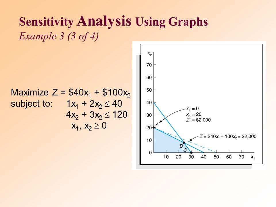 Maximize Z = $100x 1 + $50x 2 subject to:1x 1 + 2x 2  40 4x 2 + 3x 2  120 x 1, x 2  0 Sensitivity Analysis Using Graphs Example 3 (2 of 4)