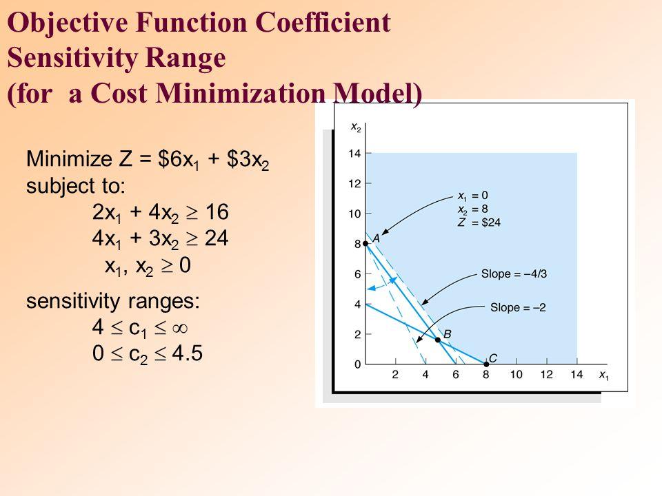objective function Z = $40x 1 + $50x 2 sensitivity range for: x 1 : 25  c 1  66.67 x 2 : 30  c 2  80 Objective Function Coefficient Sensitivity Ra