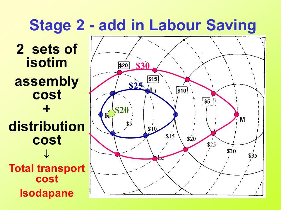 The Varignon frame RM1 + RM2 + RM3 Product 2kg 3kg 0.5 kg 1 kg RM1 RM2 RM3 Market Optimum location