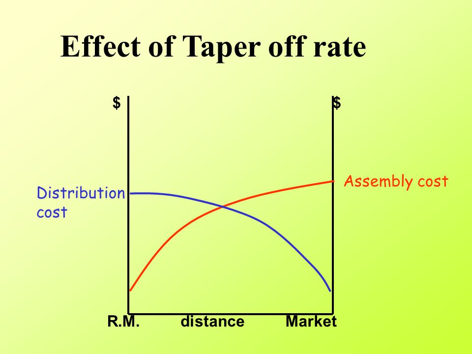 Real world Taper off rate Distance Freight rate Diminishing marginal transport cost