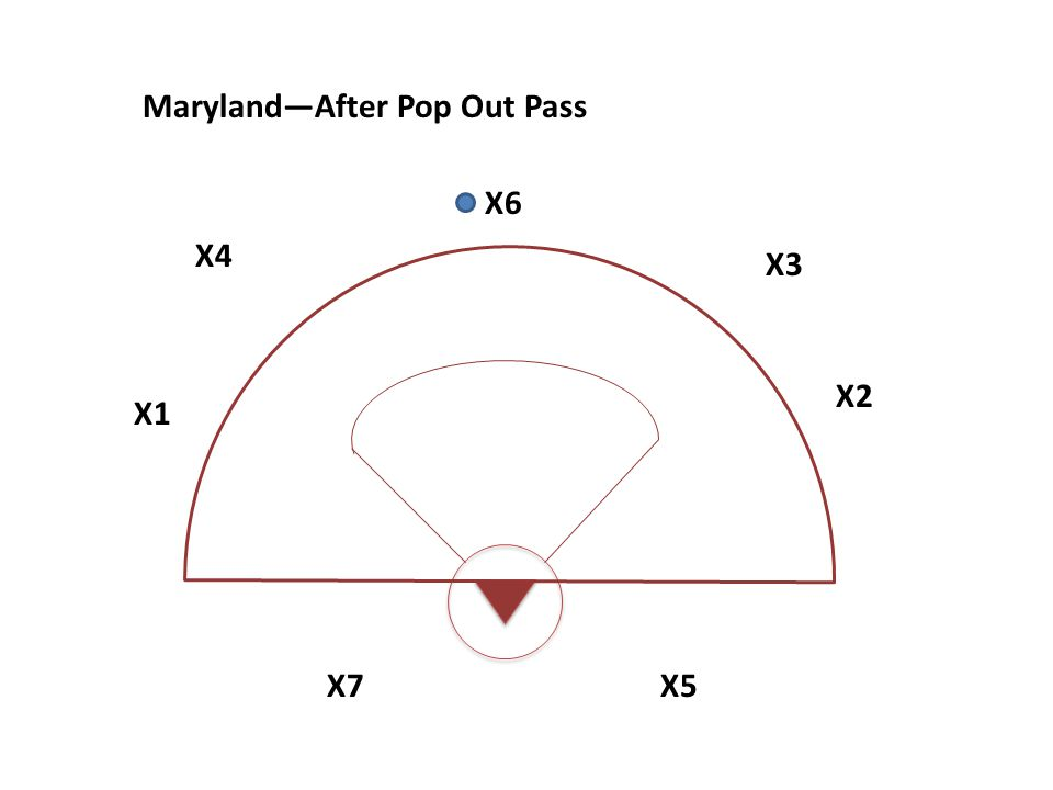 X7X5 X1 X2 X3 X4 X6 Maryland—After Pop Out Pass