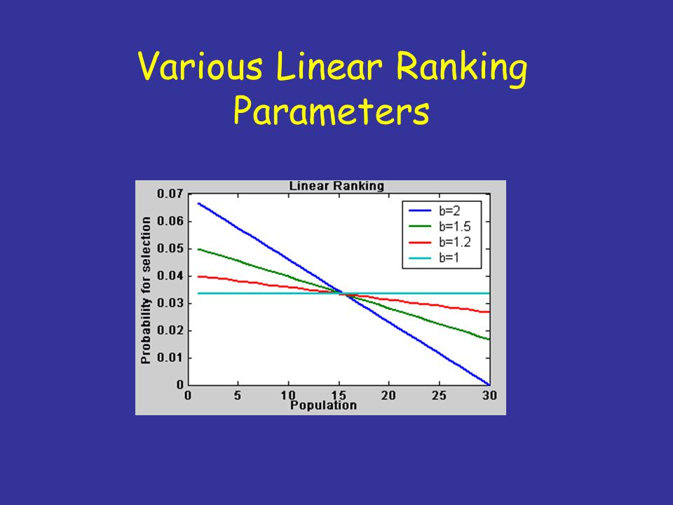 Various Linear Ranking Parameters