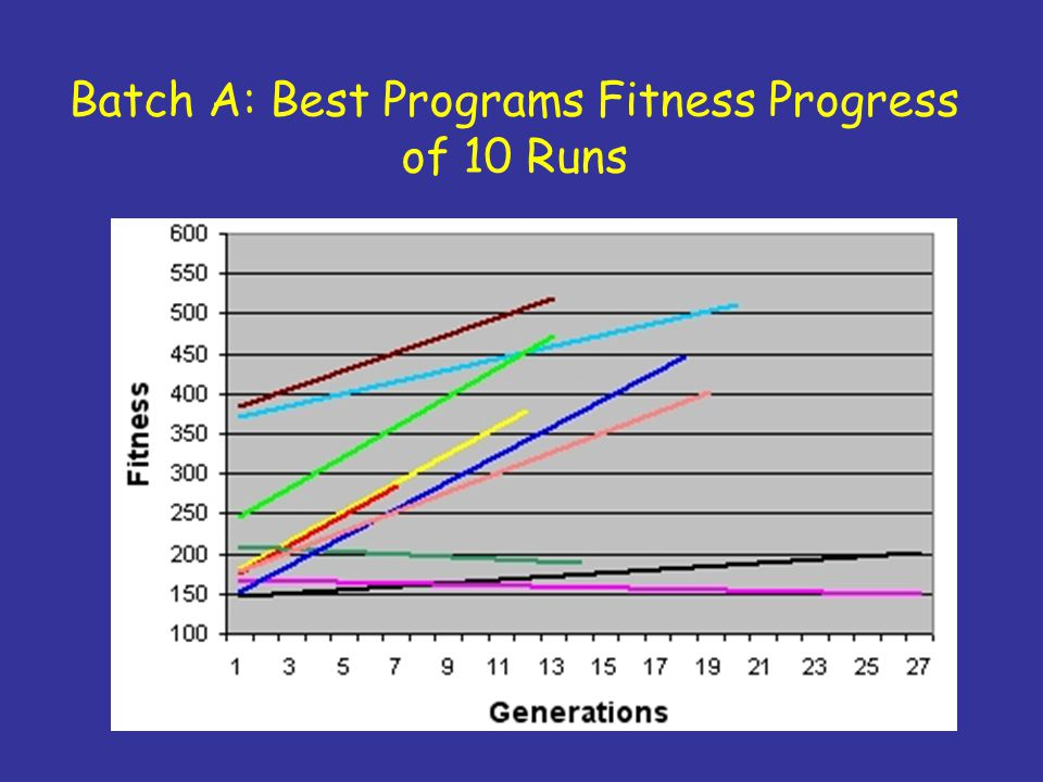 Batch A: Best Programs Fitness Progress of 10 Runs