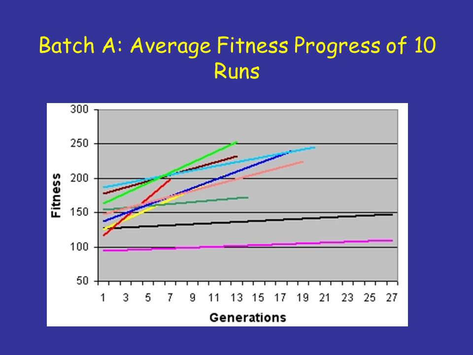 Batch A: Average Fitness Progress of 10 Runs