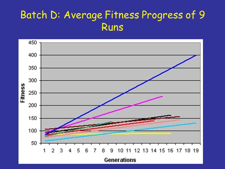Batch D: Average Fitness Progress of 9 Runs