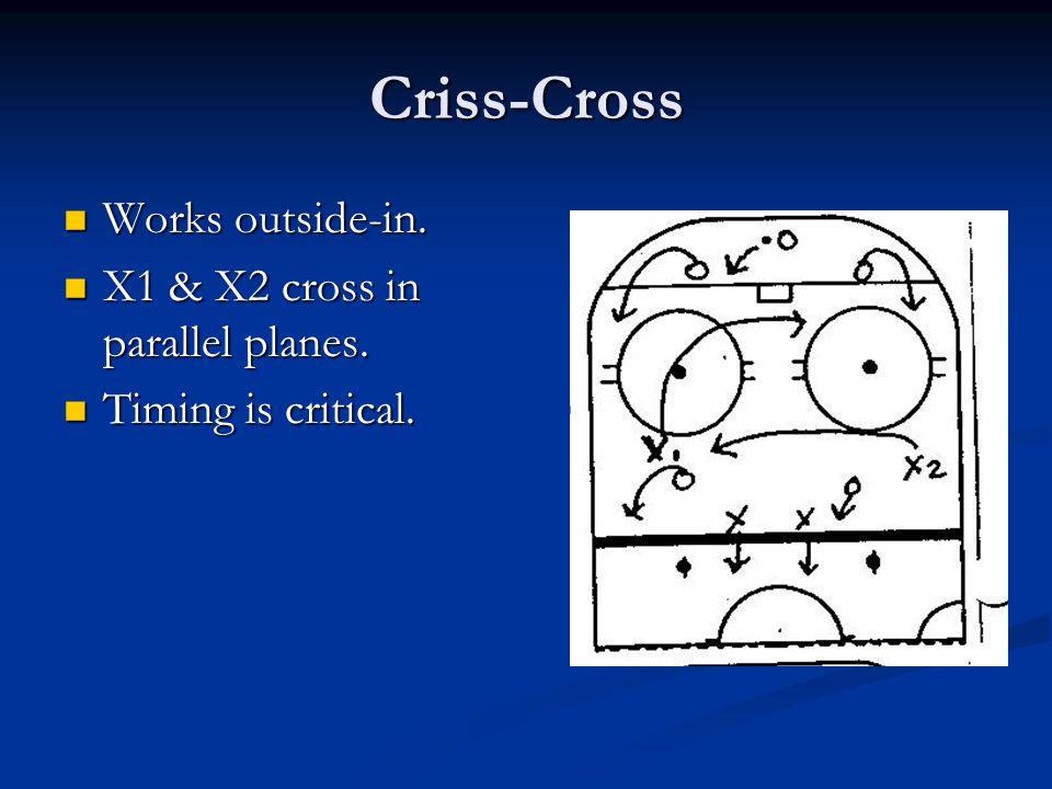 Criss-Cross Works outside-in. Works outside-in. X1 & X2 cross in parallel planes. X1 & X2 cross in parallel planes. Timing is critical. Timing is crit