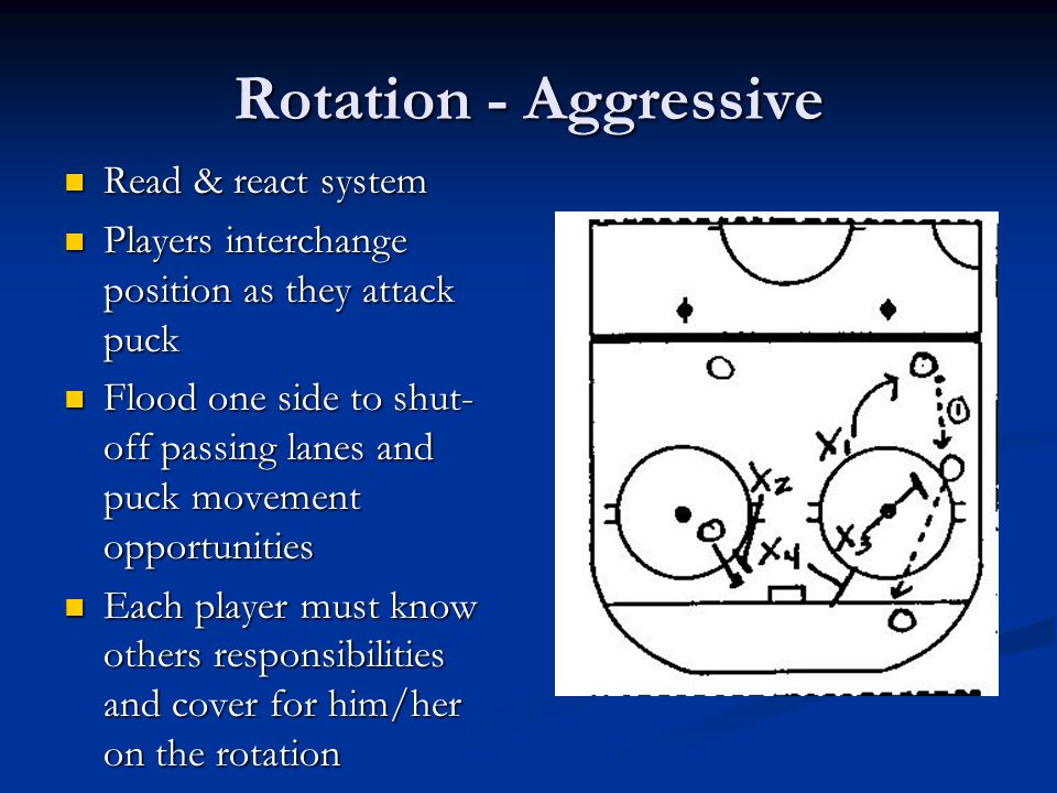 Rotation - Aggressive Read & react system Read & react system Players interchange position as they attack puck Players interchange position as they at