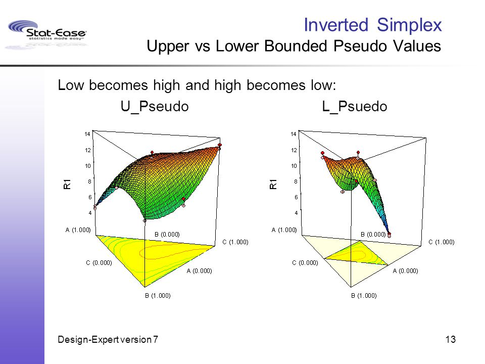 Design-Expert version 713 Inverted Simplex Upper vs Lower Bounded Pseudo Values Low becomes high and high becomes low: U_PseudoL_Psuedo