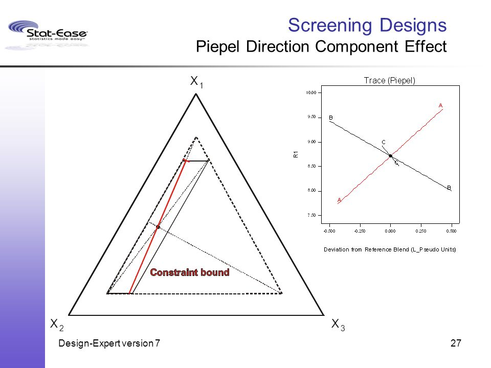 Design-Expert version 727 Screening Designs Piepel Direction Component Effect 1 2 X XX 3