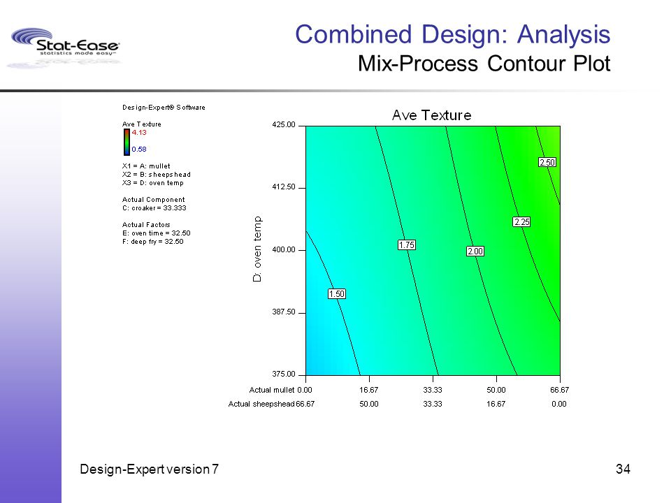 Design-Expert version 734 Combined Design: Analysis Mix-Process Contour Plot