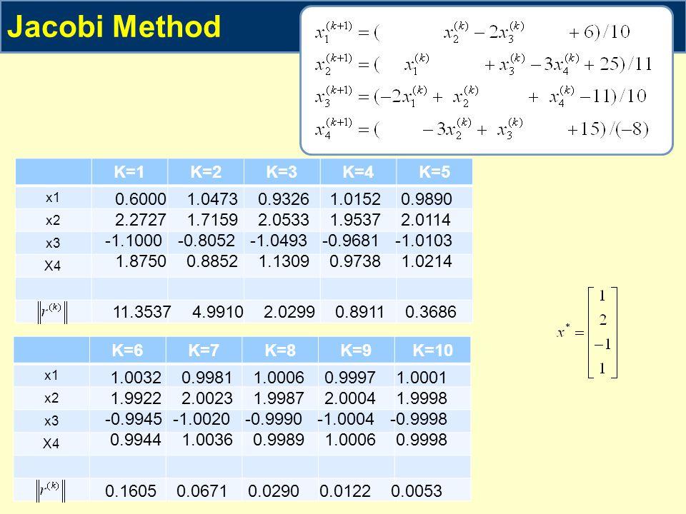 K=6K=7K=8K=9K=10 x1 x2 x3 X4 K=1K=2K=3K=4K=5 x1 x2 x3 X4 Jacobi Method 0.6000 1.0473 0.9326 1.0152 0.9890 2.2727 1.7159 2.0533 1.9537 2.0114 -1.1000 -