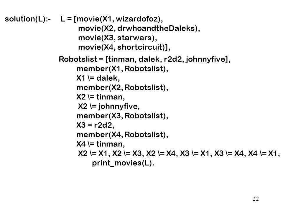 22 L = [movie(X1, wizardofoz), movie(X2, drwhoandtheDaleks), movie(X3, starwars), movie(X4, shortcircuit)], Robotslist = [tinman, dalek, r2d2, johnnyfive], member(X1, Robotslist), X1 \= dalek, member(X2, Robotslist), X2 \= tinman, X2 \= johnnyfive, member(X3, Robotslist), X3 = r2d2, member(X4, Robotslist), X4 \= tinman, X2 \= X1, X2 \= X3, X2 \= X4, X3 \= X1, X3 \= X4, X4 \= X1, print_movies(L).