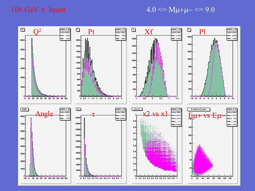 106 GeV  - beam 4.0 <= M  <= 9.0 Q2Q2 PtXfPl Anglex2 vs x1  E  vs E 