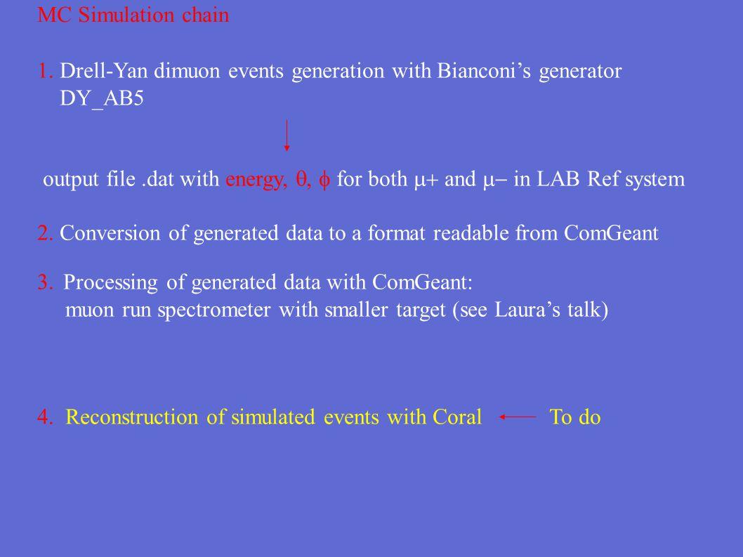 106 GeV  - beam (S=200) 0.0 GeV <= M  <= 9.0 GeV Generated eventsEvents inside acceptance Q2Q2 PtXfPl Anglex2 vs x1  E  vs E 