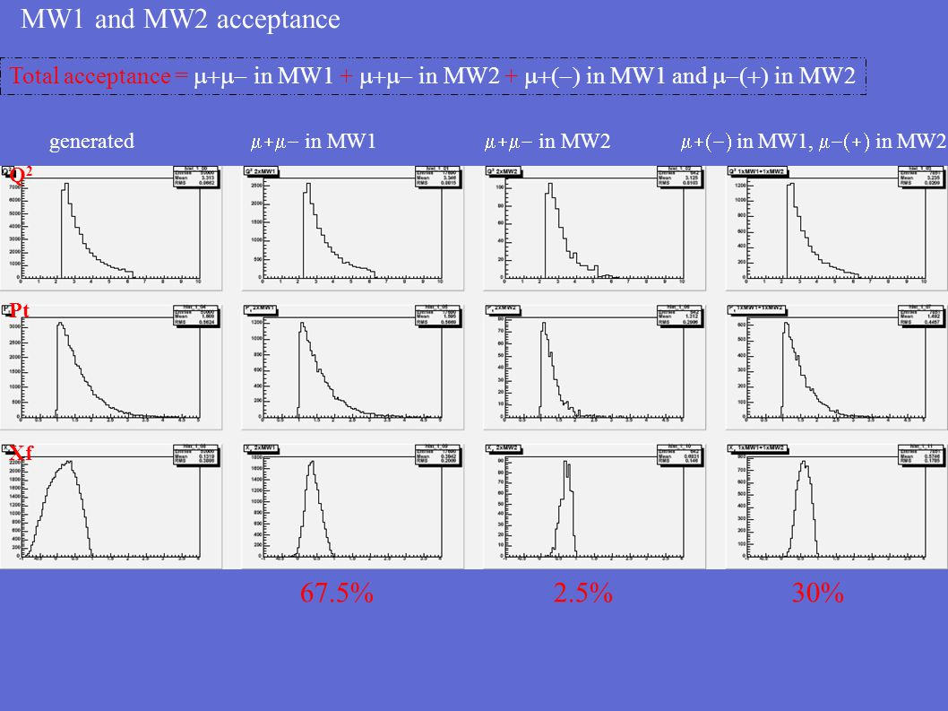 53 GeV  - beam (S=100) 1.0 GeV <= M  <= 9.0 GeV Generated eventsEvents inside acceptance Q2Q2 PtXfPl Anglex2 vs x1  E  vs E 
