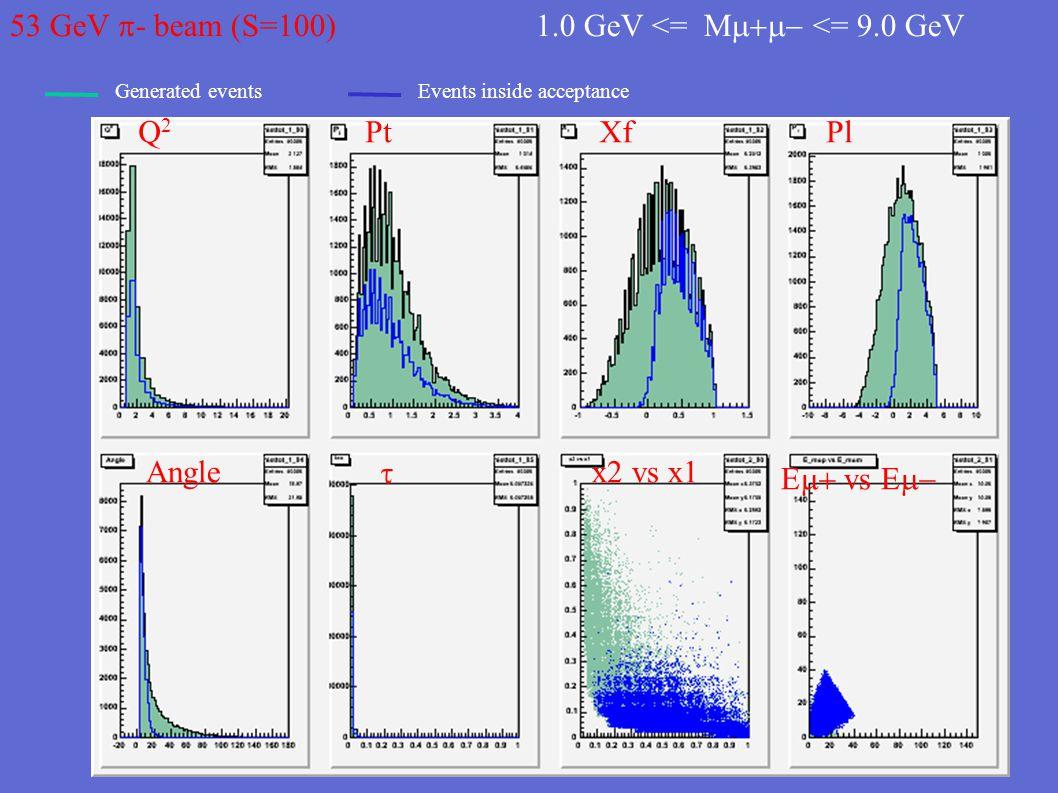 53 GeV  - beam (S=100) 1.5 GeV <= M  <= 2.5 GeV Q2Q2 PtXfPl Anglex2 vs x1  E  vs E 