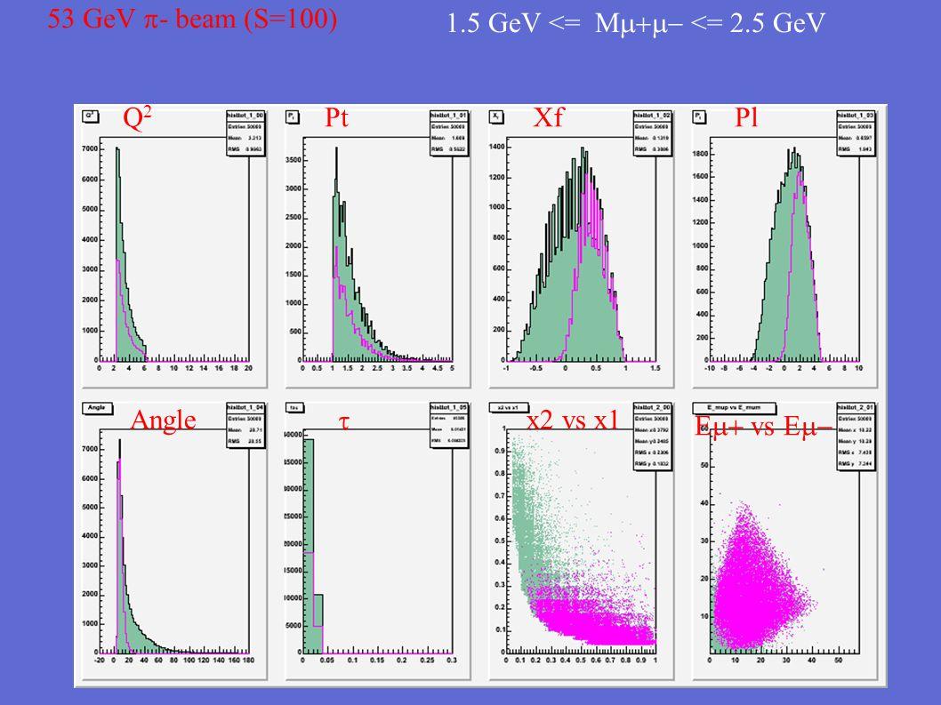 160 GeV  - beam (S=300) 0.0 <= M  <= 9.0 Generated eventsEvents inside acceptance Q2Q2 PtXfPl Anglex2 vs x1  E  vs E 