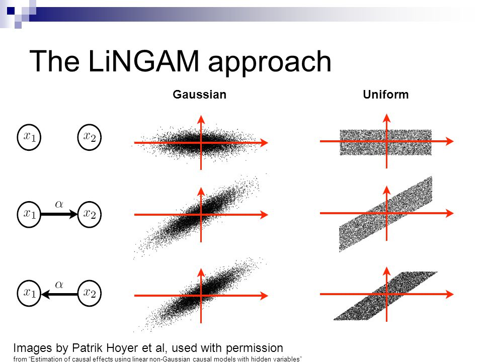 The LiNGAM approach Gaussian Uniform Images by Patrik Hoyer et al, used with permission from Estimation of causal effects using linear non-Gaussian causal models with hidden variables