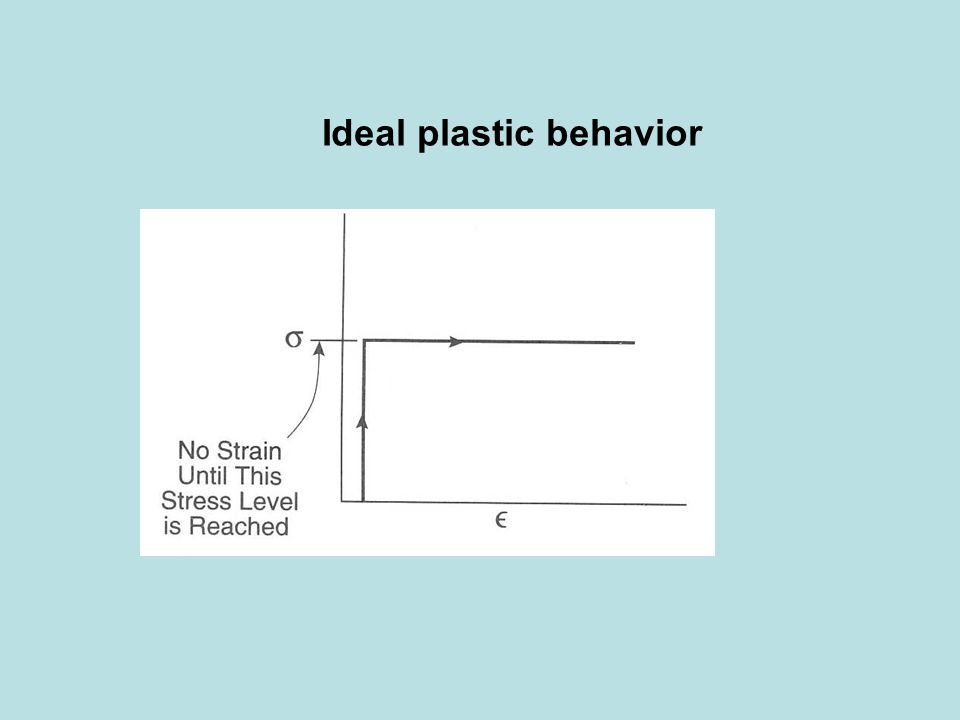 Ideal plastic behavior