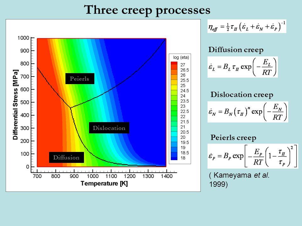 Dislocation Diffusion Peierls Three creep processes ( Kameyama et al. 1999) Diffusion creep Dislocation creep Peierls creep