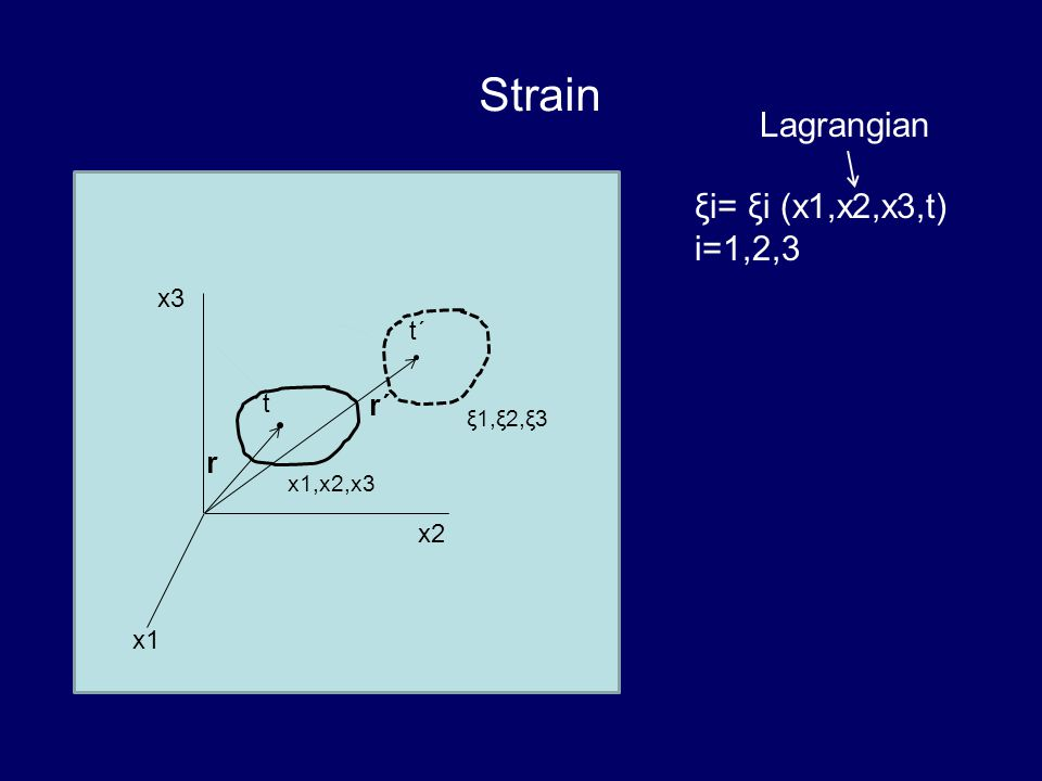 Strain x1 x2 x3 t t´ x1,x2,x3 ξ1,ξ2,ξ3 ξi= ξi (x1,x2,x3,t) i=1,2,3 Lagrangian r r´