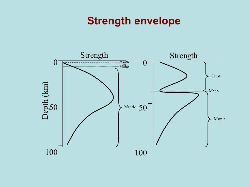 Strength envelope 0 50 100 Strength Depth (km) water crust Moho Mantle 0 50 100 Strength Moho Mantle Crust
