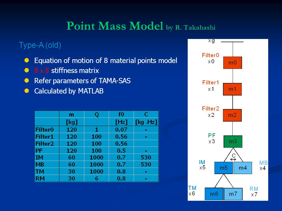 Point Mass Model by R.