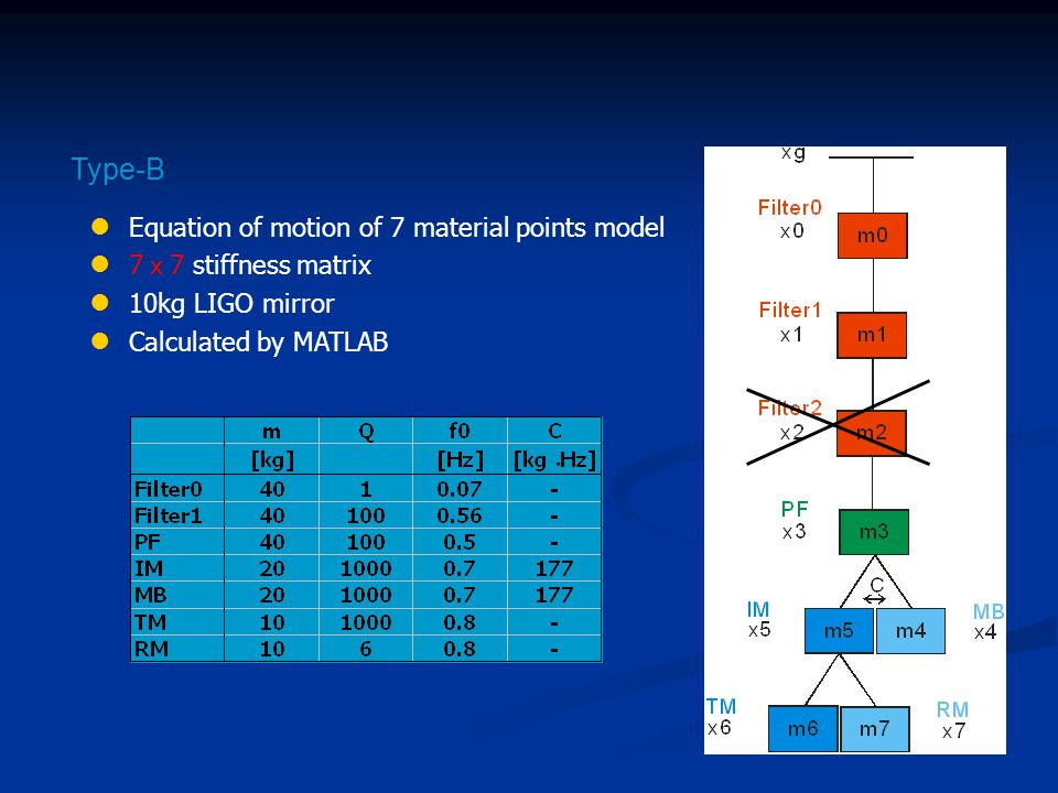 Equation of motion of 7 material points model 7 x 7 stiffness matrix 10kg LIGO mirror Calculated by MATLAB Type-B