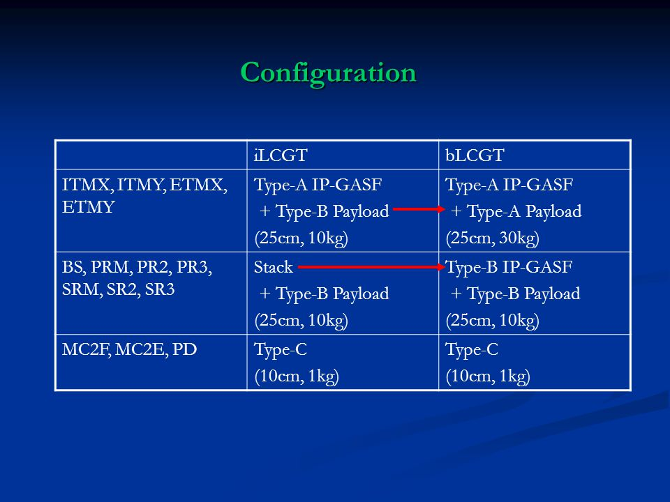 iLCGTbLCGT ITMX, ITMY, ETMX, ETMY Type-A IP-GASF + Type-B Payload (25cm, 10kg) Type-A IP-GASF + Type-A Payload (25cm, 30kg) BS, PRM, PR2, PR3, SRM, SR2, SR3 Stack + Type-B Payload (25cm, 10kg) Type-B IP-GASF + Type-B Payload (25cm, 10kg) MC2F, MC2E, PDType-C (10cm, 1kg) Type-C (10cm, 1kg) Configuration
