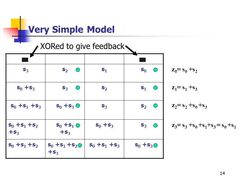 14 Very Simple Model z 0 = s 0 +s 2 s3s3 s2s2 s1s1 s0s0 s 0 +s 3 s3s3 s2s2 s1s1 s 0 +s 1 +s 3 s 0 +s 3 s3s3 s2s2 s 0 +s 1 +s 2 +s 3 s 0 +s 1 +s 3 s 0