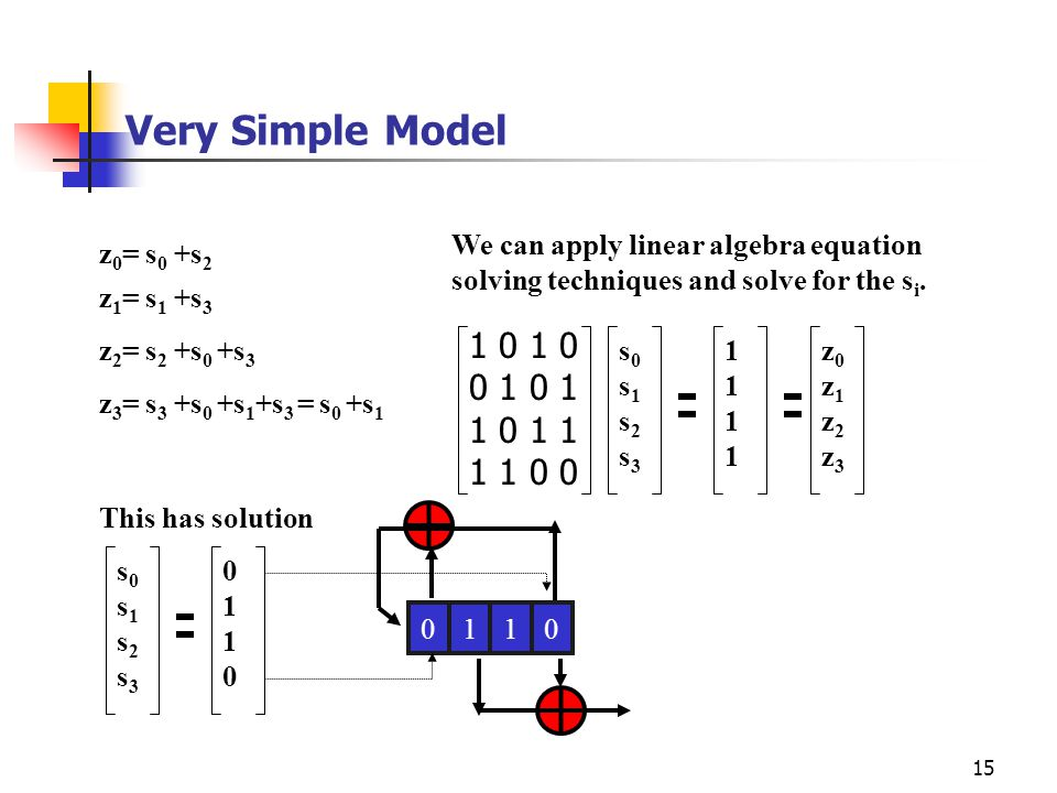 15 Very Simple Model z 0 = s 0 +s 2 z 1 = s 1 +s 3 z 2 = s 2 +s 0 +s 3 z 3 = s 3 +s 0 +s 1 +s 3 = s 0 +s 1 We can apply linear algebra equation solvin