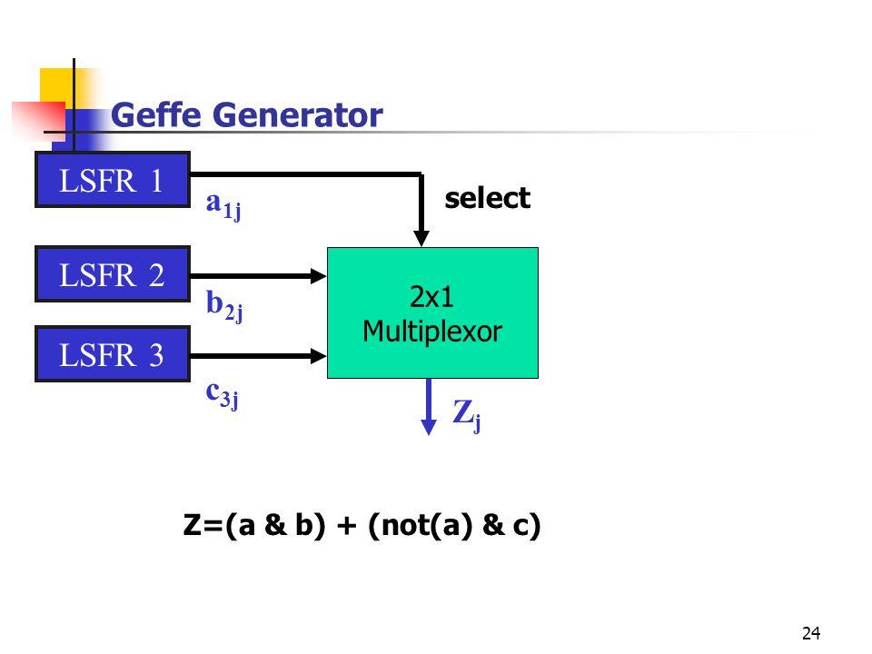 24 Geffe Generator LSFR 1 LSFR 2 LSFR 3 ZjZj a 1j b 2j c 3j 2x1 Multiplexor select Z=(a & b) + (not(a) & c)