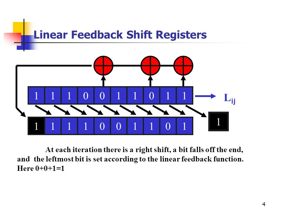 4 Linear Feedback Shift Registers L ij At each iteration there is a right shift, a bit falls off the end, and the leftmost bit is set according to the