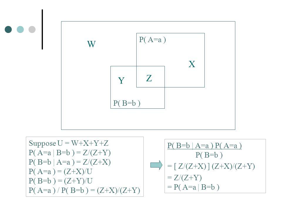 P( A=a ) P( B=b ) W X Y Z Suppose U = W+X+Y+Z P( A=a | B=b ) = Z/(Z+Y) P( B=b | A=a ) = Z/(Z+X) P( A=a ) = (Z+X)/U P( B=b ) = (Z+Y)/U P( A=a ) / P( B=b ) = (Z+X)/(Z+Y) P( B=b | A=a ) P( A=a ) P( B=b ) = [ Z/(Z+X) ] (Z+X)/(Z+Y) = Z/(Z+Y) = P( A=a | B=b )