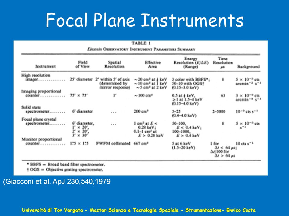 Focal Plane Instruments Università di Tor Vergata - Master Scienza e Tecnologia Spaziale - Strumentazione- Enrico Costa (Giacconi et al.