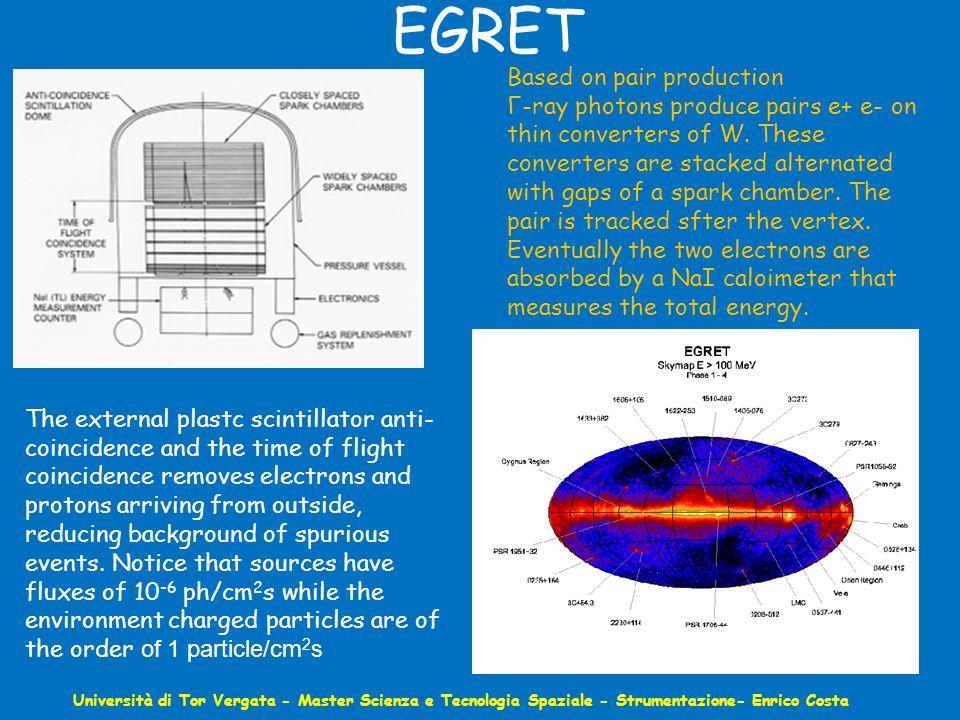 EGRET Università di Tor Vergata - Master Scienza e Tecnologia Spaziale - Strumentazione- Enrico Costa Based on pair production Γ-ray photons produce pairs e+ e- on thin converters of W.