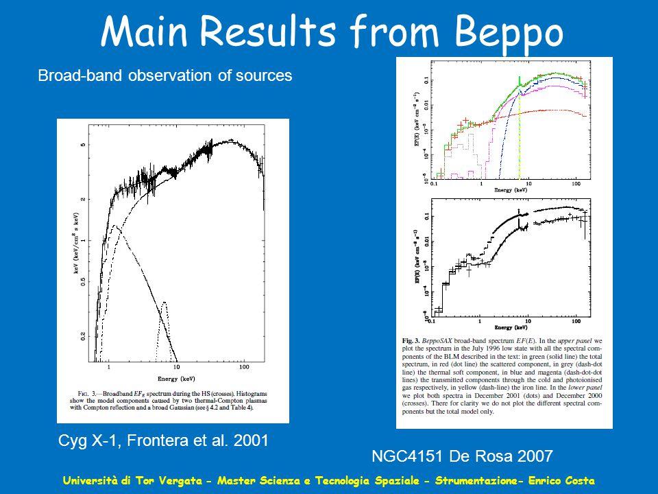 Main Results from Beppo Università di Tor Vergata - Master Scienza e Tecnologia Spaziale - Strumentazione- Enrico Costa Broad-band observation of sources Cyg X-1, Frontera et al.