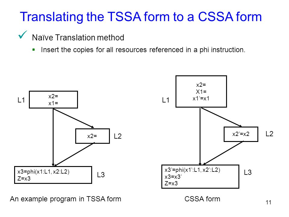 11 Translating the TSSA form to a CSSA form x3=phi(x1:L1, x2:L2) Z=x3 x2= x1= x2'=x2 x3'=phi(x1':L1, x2':L2) x3=x3' Z=x3 L1 L2 L1 L3 L2 An example program in TSSA form Naïve Translation method  Insert the copies for all resources referenced in a phi instruction.